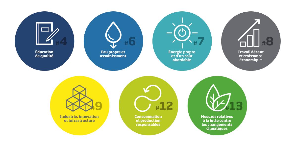 Contribution aux objectifs du Développement Durable